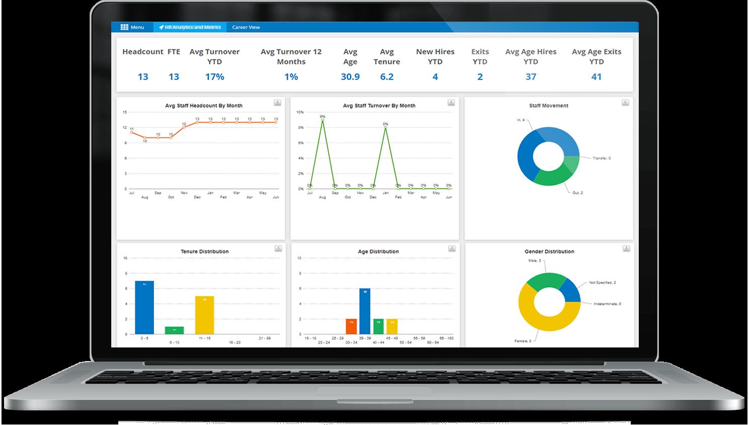 HR Analytics & Metrics