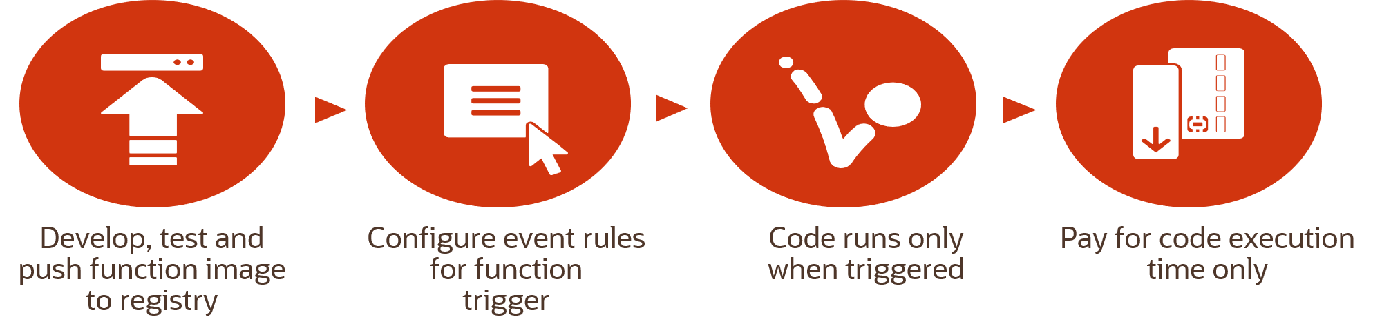 Diagram that shows four high-level steps for setting up and configuring functions and events.