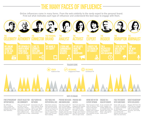 Les Visages de l'Influence: 10 key influencer archetypes