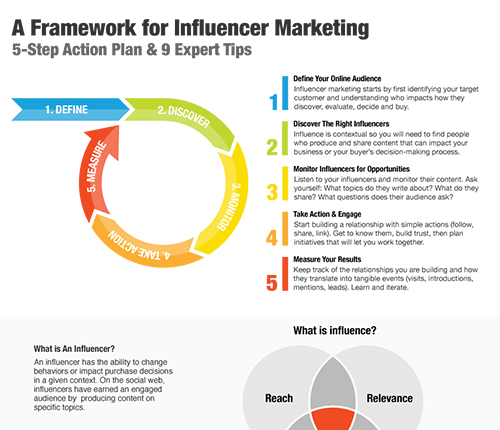 Un Plan d'Action en 5 Étapes pour le Marketing d'Influence with 9 expert tips