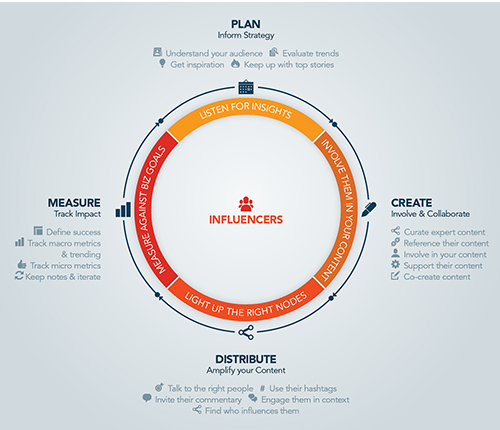 Content marketing and Influencer Strategy Framework