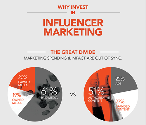 Infographie : Pourquoi Investir Dans le Marketing d'Influence
