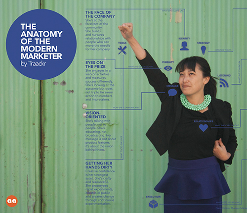 The Anatomy of The Modern Marketer Infographic