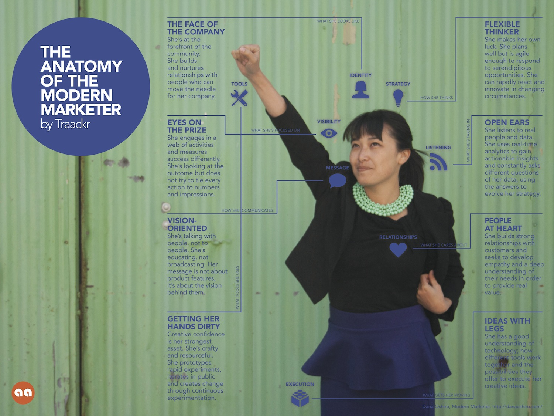 Infographie : L'Anatomie du Marketeur Moderne Infographic