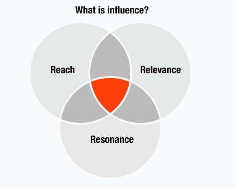 3 components of high influence - infographic