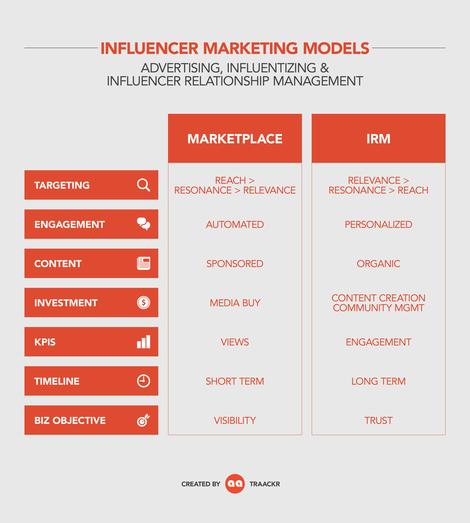 Influencer Marketing Models