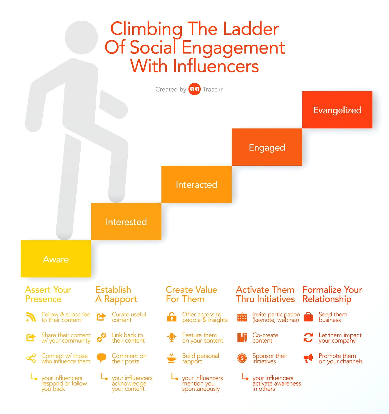 Climbing the ladder of social engagement with influencers