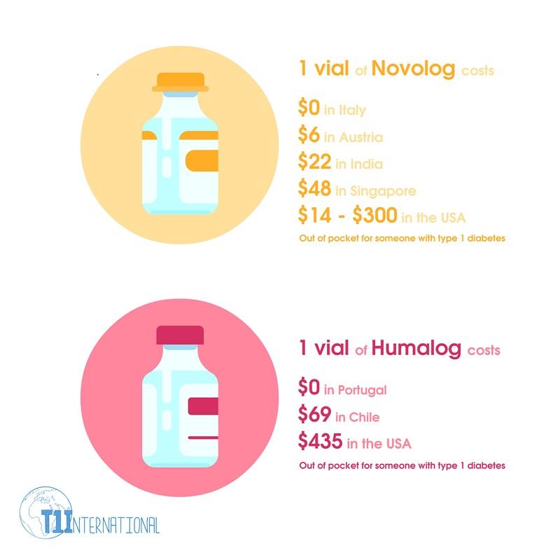 Insulin prices worldwide