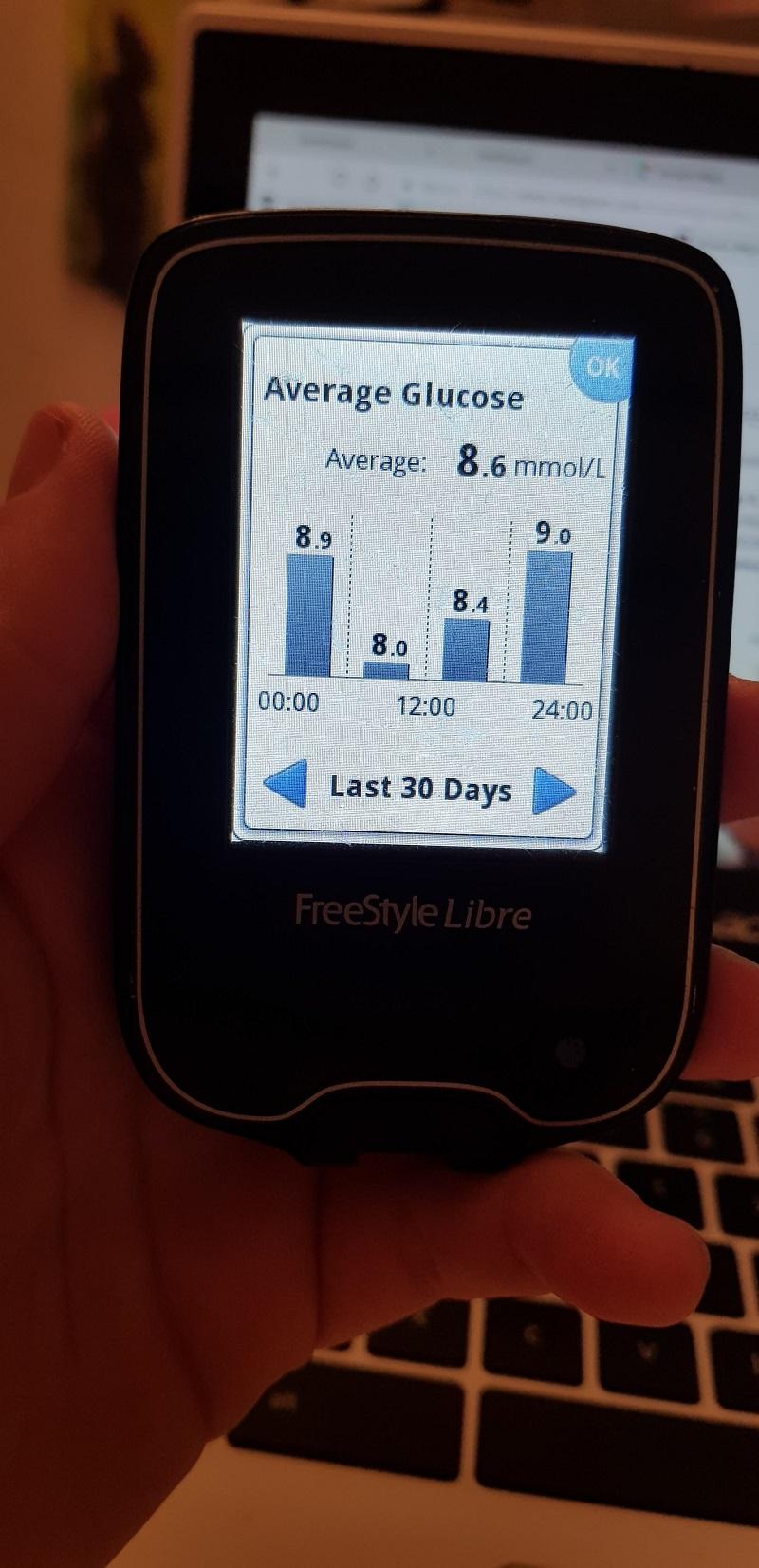 Average glucose April