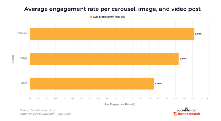 Carousel Posts driving maximum engagement among all content types in Instagram