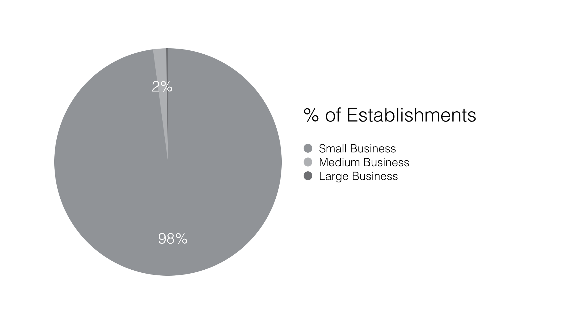 Pie Chart: Percentage of Canadian Businesses by Size