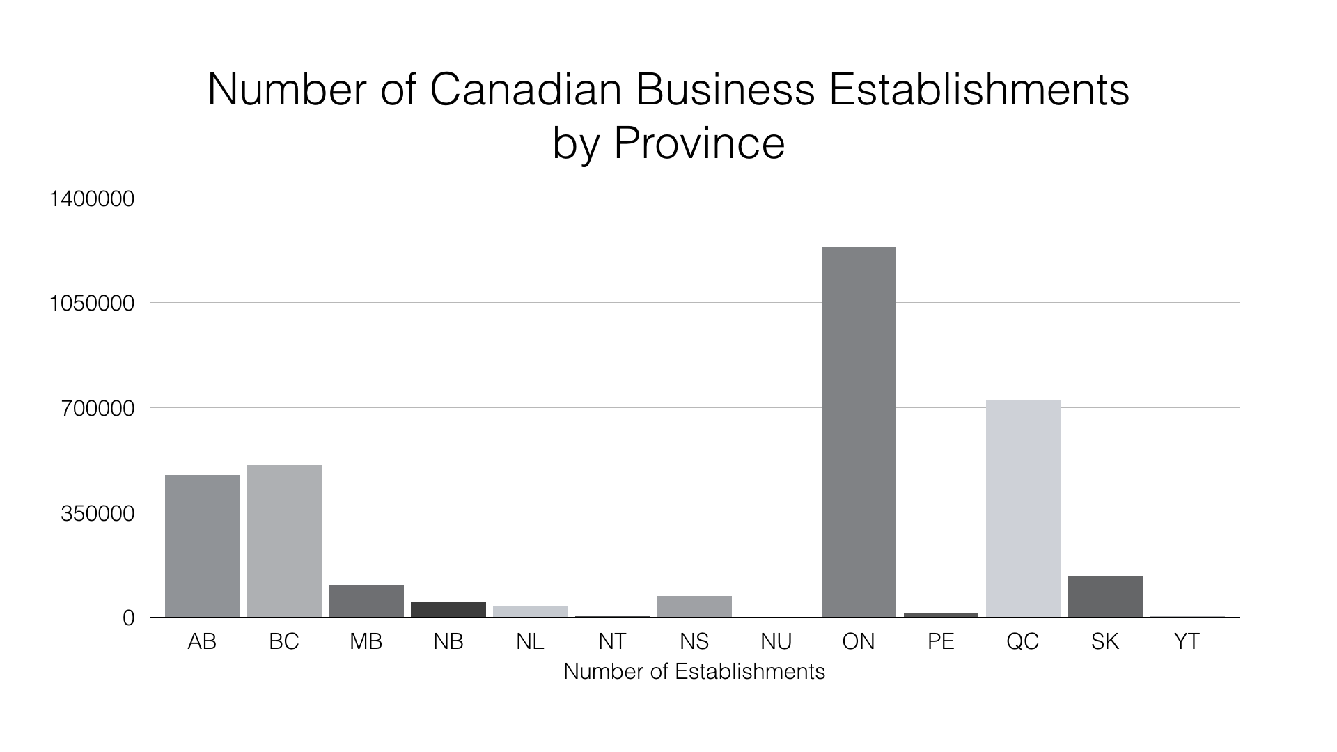 Bar Chart: Number of Canadian Business Establishments by Province