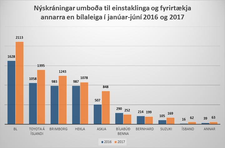 Átta hundruð fleiri bílar nýskráðir hjá BL á fyrri helmingi ársins