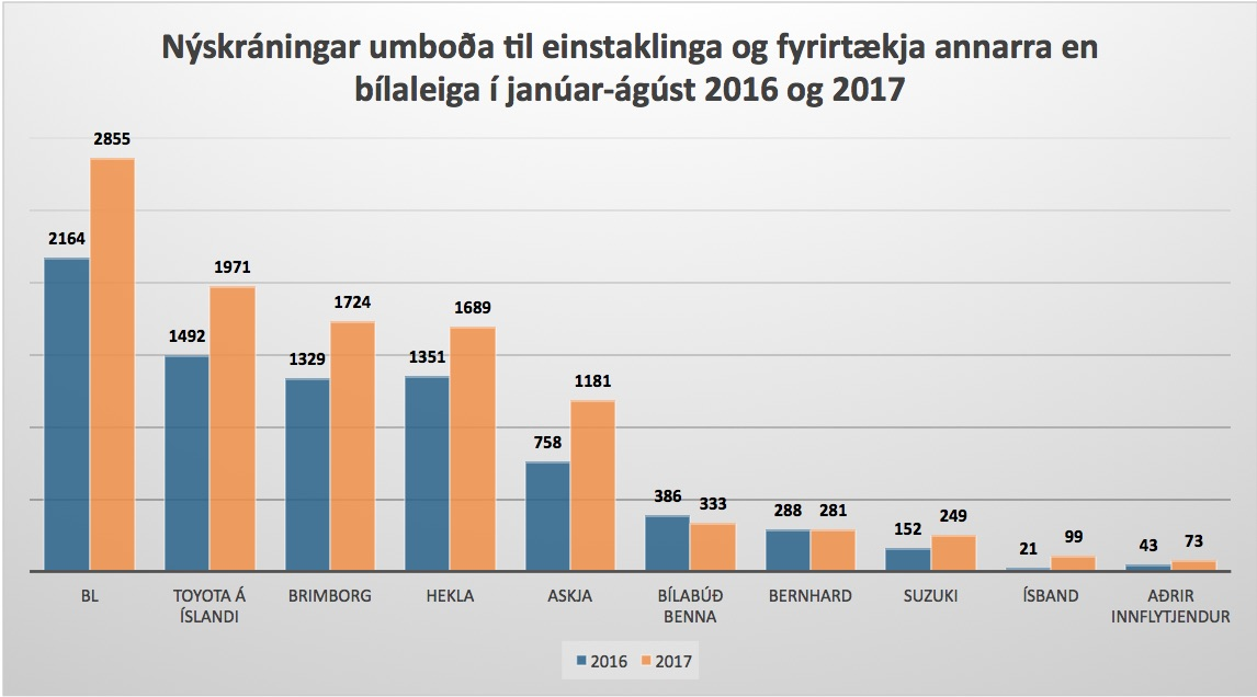 Fimm þúsundasti bíllinn frá BL talsvert fyrr á ferðinni en 2016