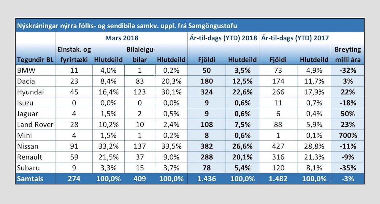 BL með 34% sölunnar í mars