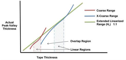 线性化峰高图