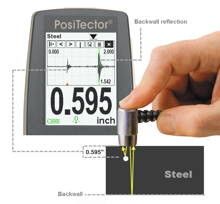Image illustrating capabilities of PosiTector UTG A Scan on steel
