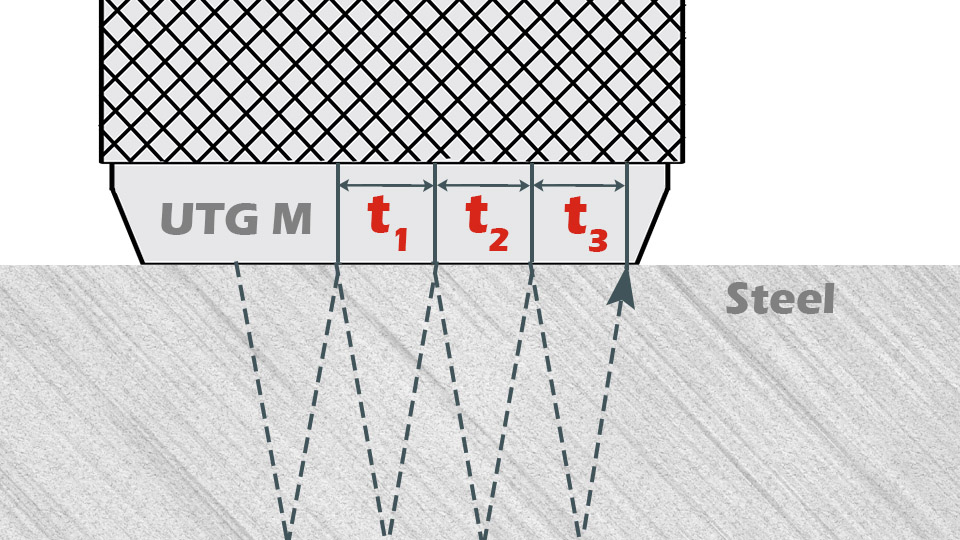 Illustration showing PosiTector UTG Theory of Operation, specifically the workings of a Multiple Echo probe when measuring coatings on steel