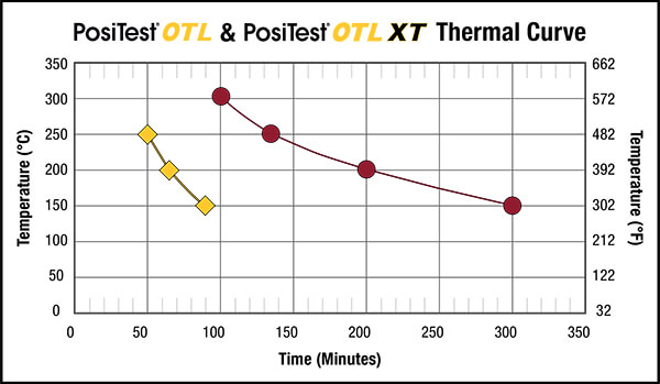 Line graph comparing the thermal curve of the PosiTest OTL and PosiTest OTL XT