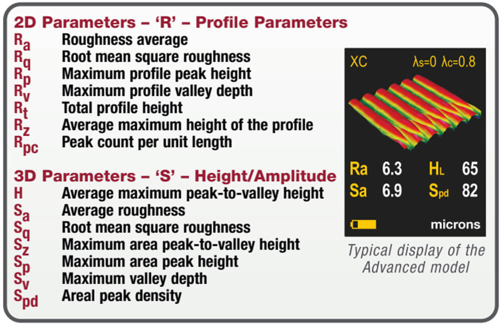 Image of PosiTector RTR 3D measurement parameters