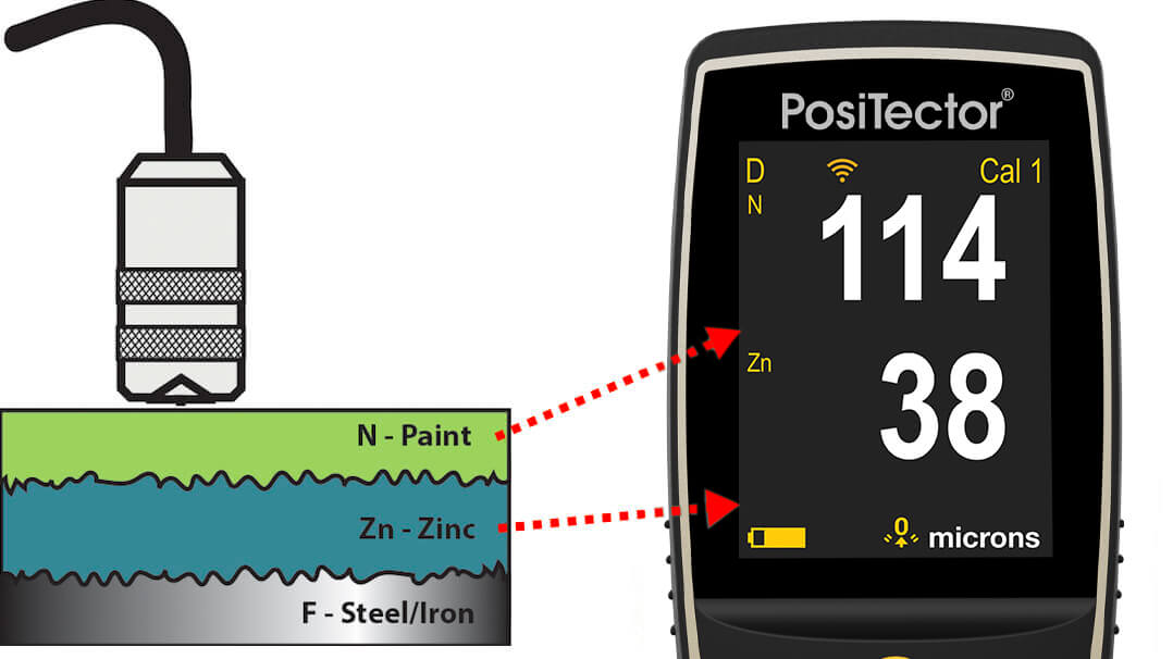 Graphic showing how multiple layers of a coating system can be displayed on the PosiTector gage body screen when using a PosiTector 6000 FNDS probe
