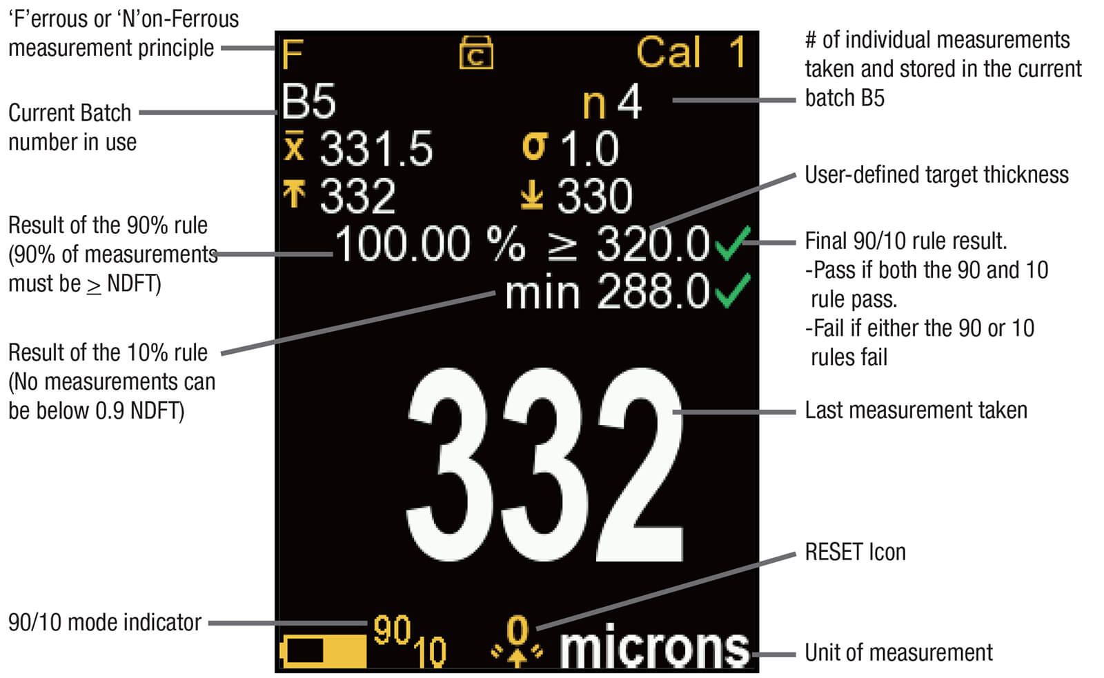 Graphic annotating parts of a measurement screen screen-shotted from a PosiTector gage body with a PosiTector 6000 probe attached