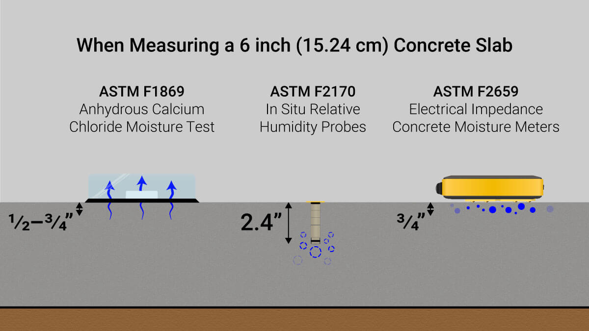 图中显示了用于测量混凝土中水分的最常用测试方法,以及它们测量的混凝土板的哪一部分