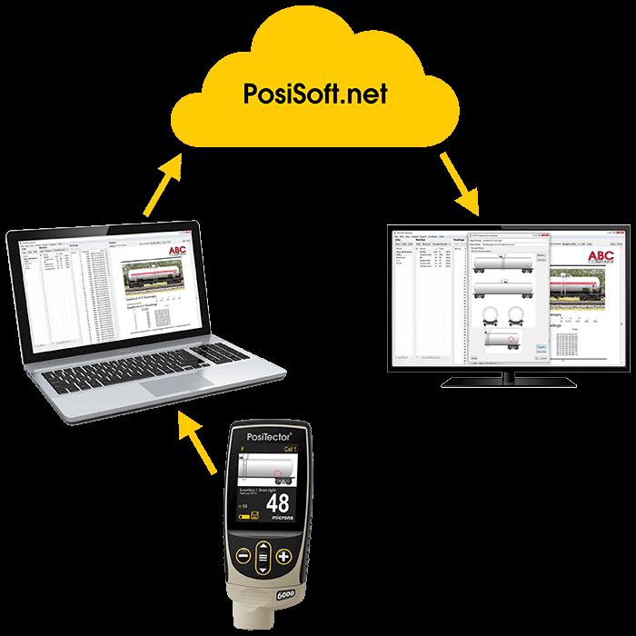 PosiSoft Desktop seamlessly integrats with web-based PosiSoft.net