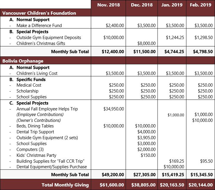 Conuma Coal donation table