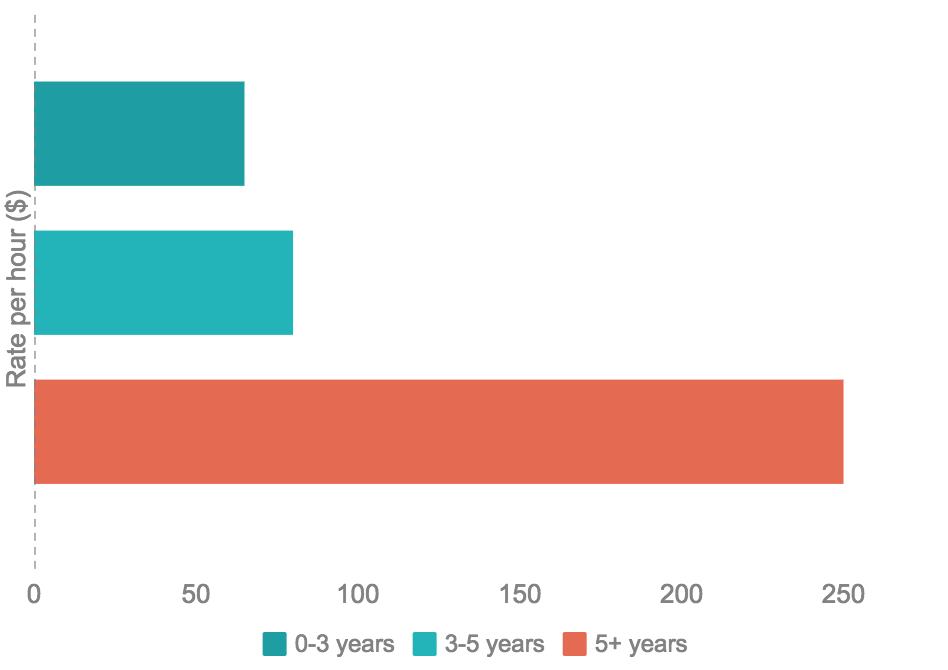 Freelance Marketing Rates