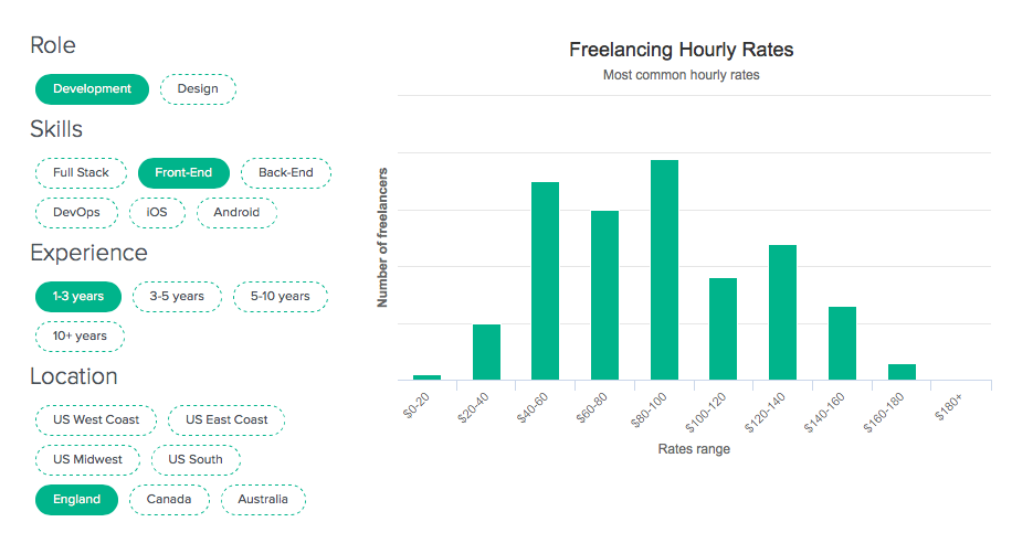 freelancing hourly rates