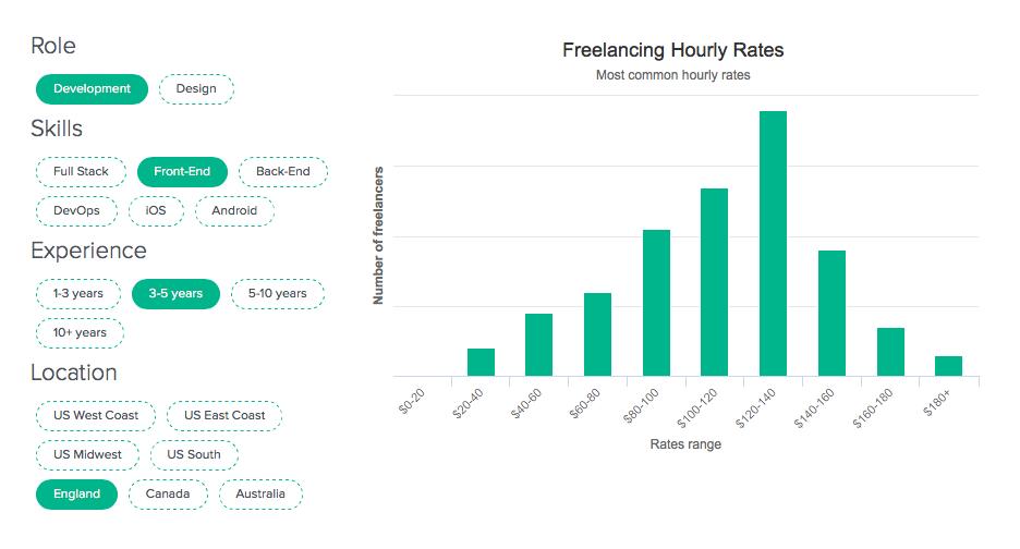 freelance hourly rates