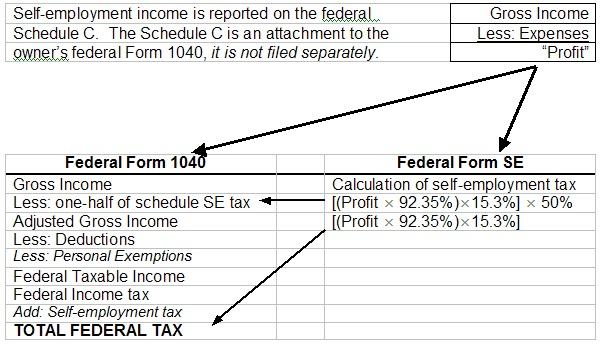 Self Employment Income Tax Forms