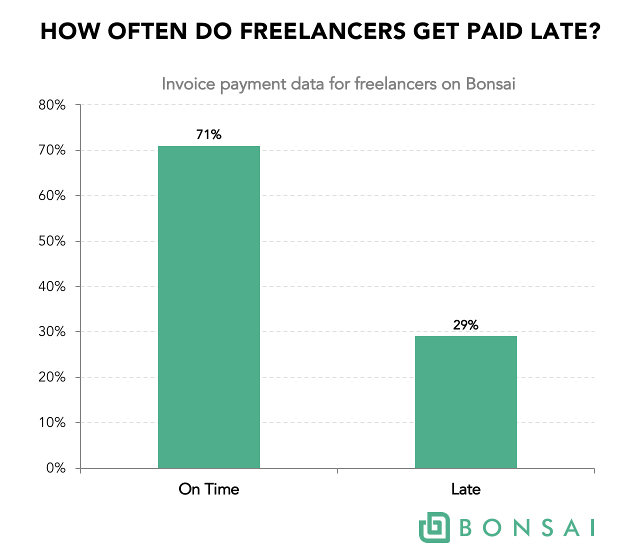 how often do freelancers get paid late