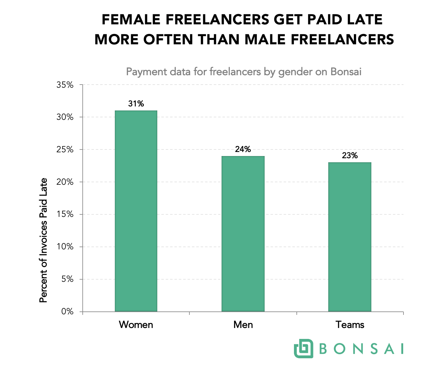 female freelancers get paid late more often