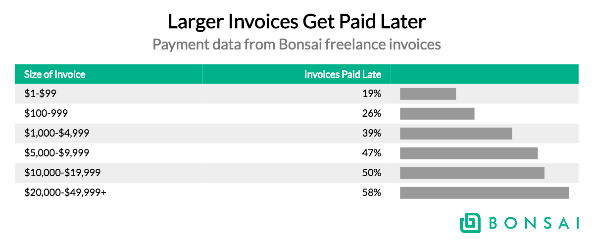 larger invoices get paid later