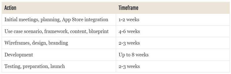 Mobile App Development Proposal Template Example