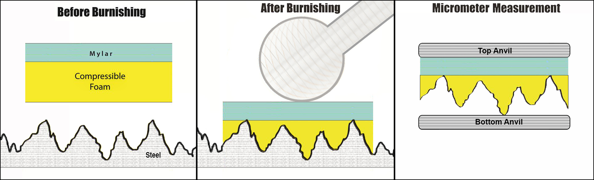 Illustrated Image depicts the process of burnishing a piece of replica tape to measure the blasted surface's surface profile.