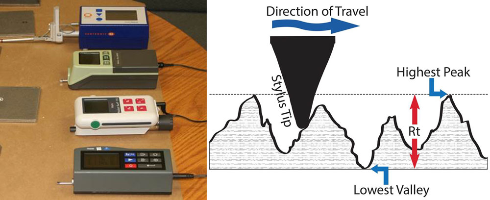 Image displays several stylus roughness instruments (left) and (right) depicts how the stylus travels across the substrate to take readings.
