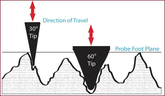 Image depicts how the probe travels perpendicular to the substrate to take readings with a depth micrometer