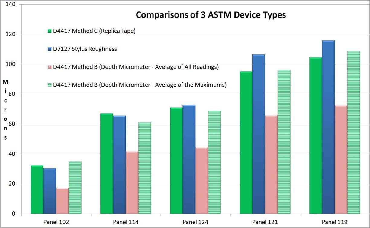 Graph displaying the comparisons of 3 ASTM surface profile device types