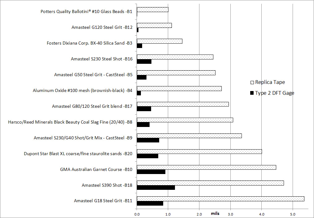 Chart depicting DFT gage results compared to replica tape
