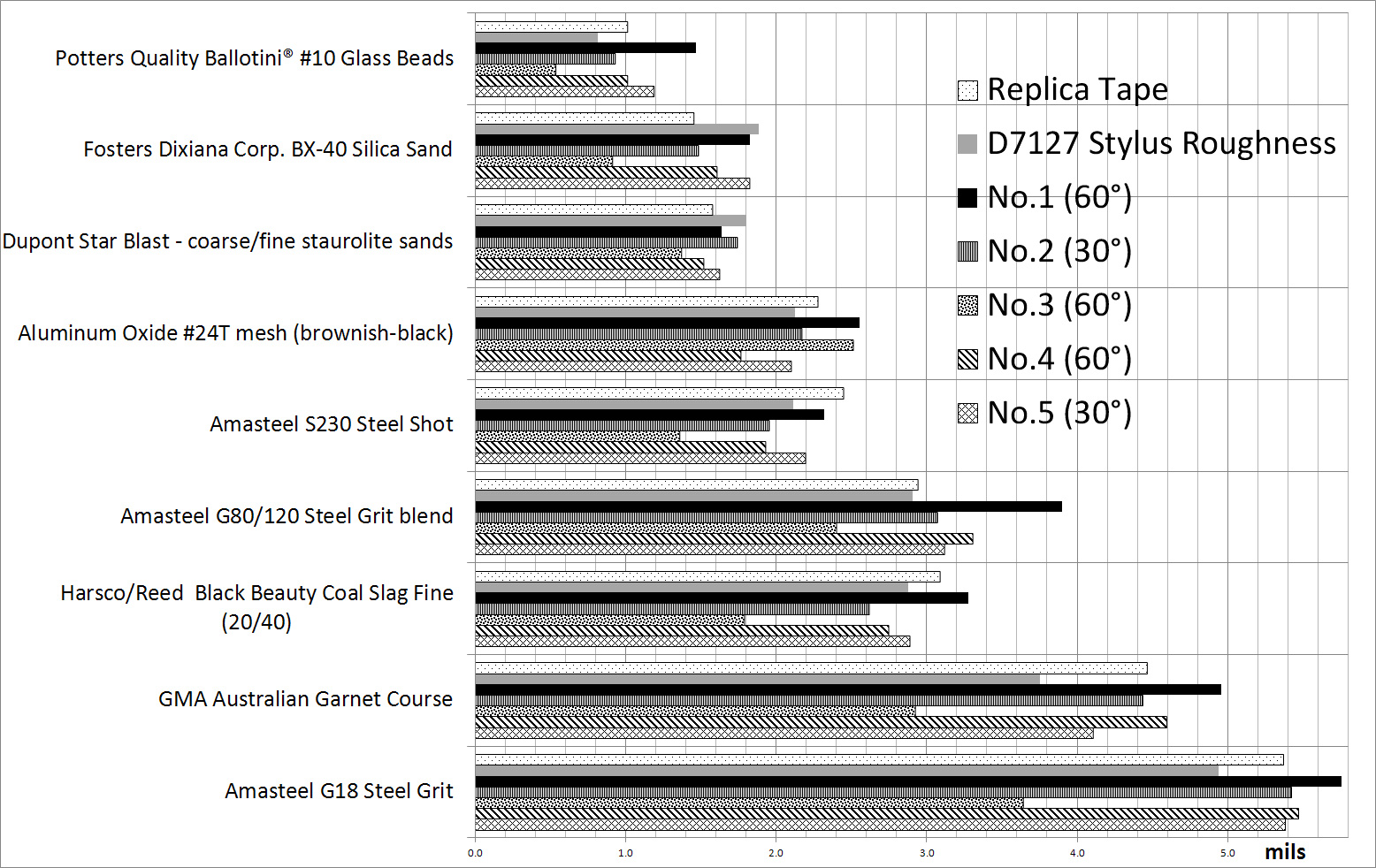 Chart depicting the results of the depth micrometer and blast medium surface profile test