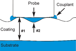 Illustration depicts how the PosiTector 200 probe's ultrasonic pulse travels through the coating