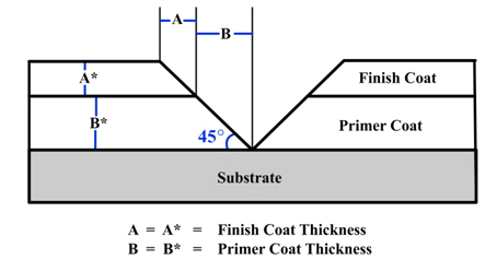 Illustration depicts a cross section of a substrate with coatings and how the coatings are measured with destructive, optical methods.