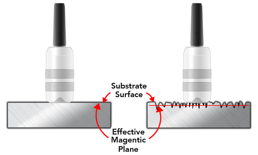 Adjusting for surface roughness