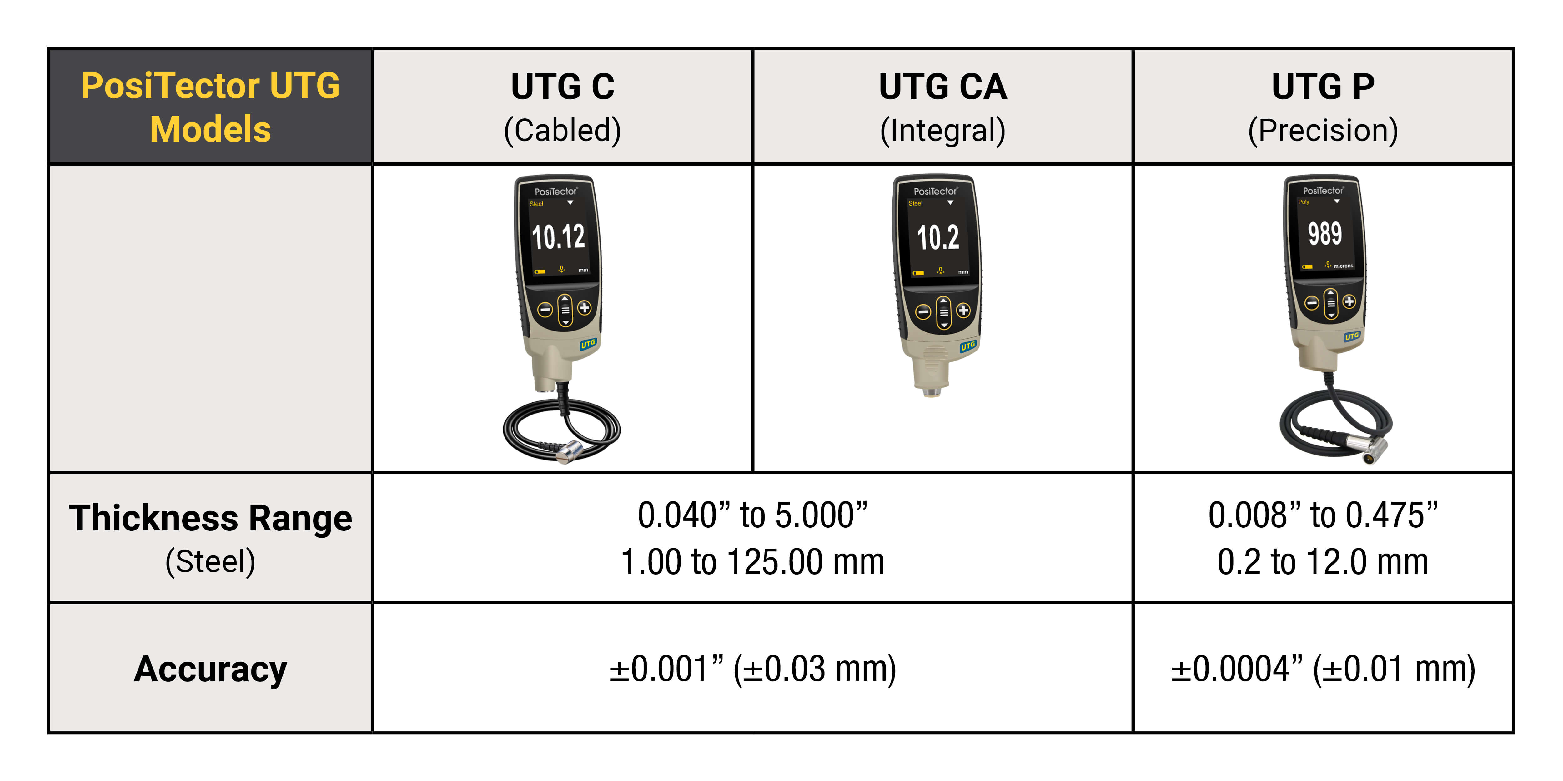 Chart comparing the UTG C, UTG CA, and UTG P PosiTector wall thickness probes