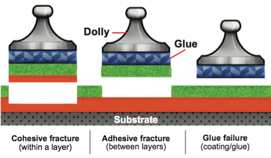 An illustration showing the different types of adhesive failure: Cohesive fracture, Adhesive fracture, or Glue failure