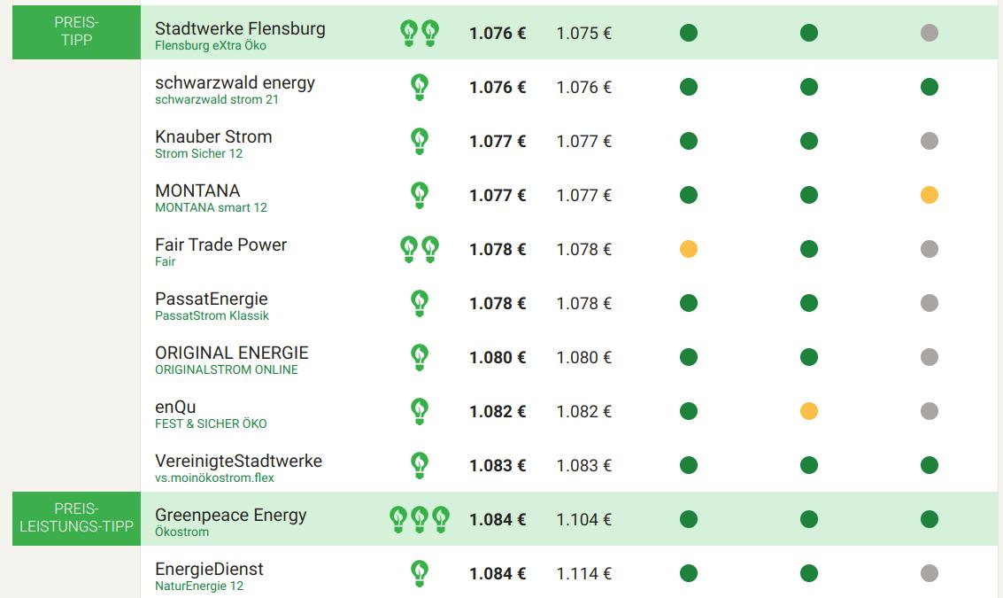 Hamburg Stromvergleich drei Personen Ökostromtarife