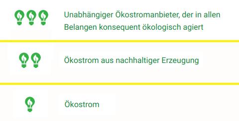 Hamburg Stromvergleich drei Personen Klassifizierung der Ökostromtarife